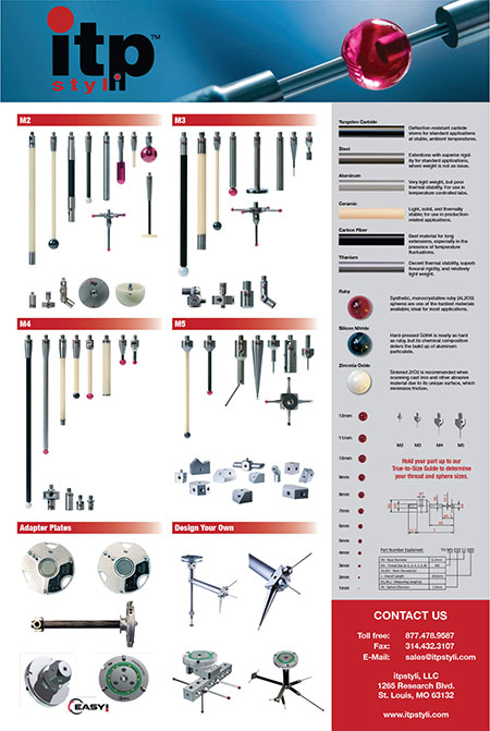 Styli and Styli Accessories Reference Poster